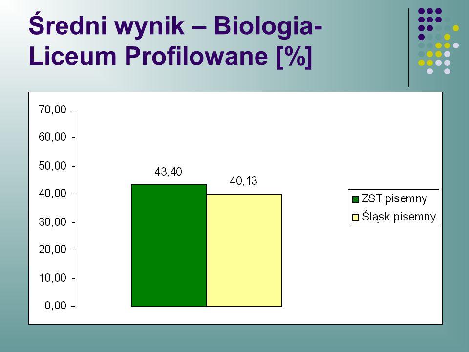Średni wynik – Biologia-Liceum Profilowane [%]